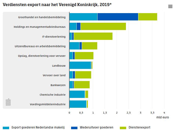verdiensten export van Nederland naar het verenigd koninkrijk