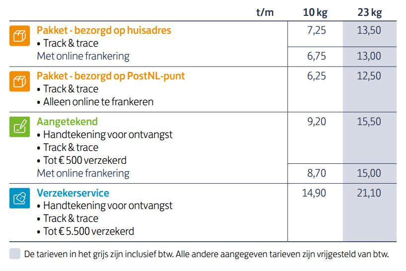 postNL pakket tarieven 2021