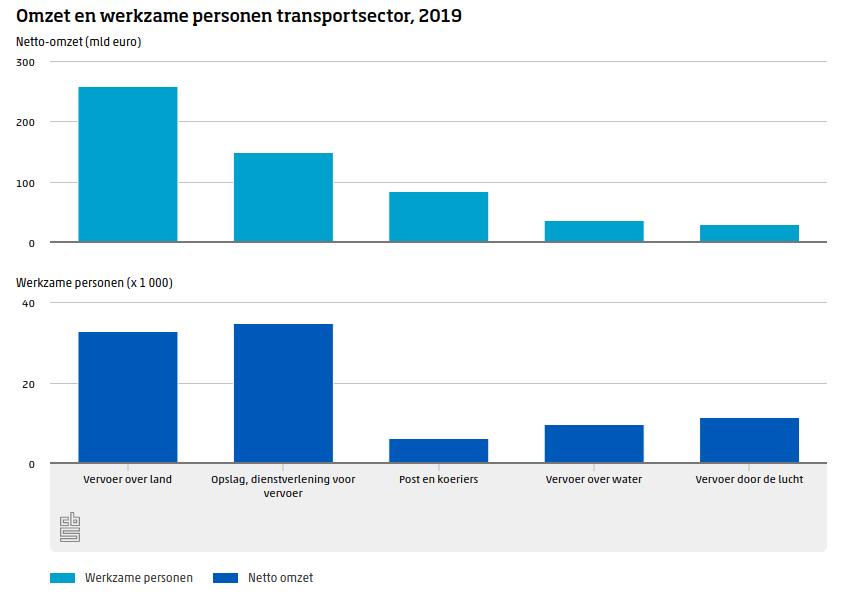 grafiek cbs over omzet en aantal personen werkzaam in de transportsector